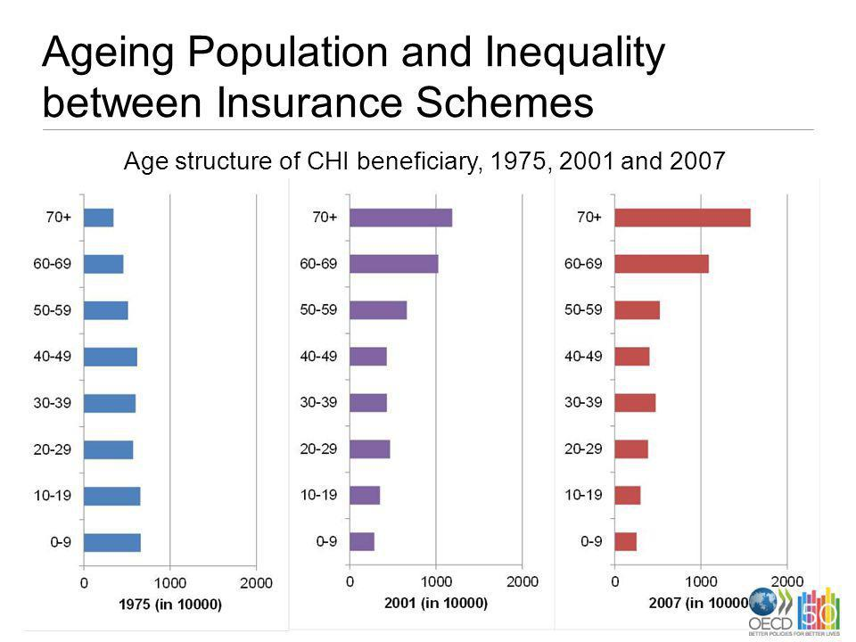 Ageing Population and Inequality between Insurance Schemes Age structure of CHI beneficiary, 1975, 2001 and 2007