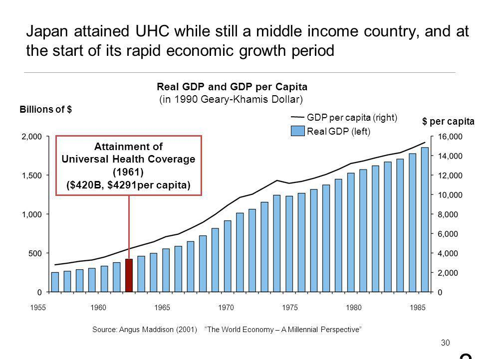 Real GDP and GDP per Capita (in 1990 Geary-Khamis Dollar) Billions of $ Attainment of Universal Health Coverage (1961) ($420B, $4291per capita) $ per capita Source: Angus Maddison (2001)The World Economy – A Millennial Perspective Real GDP (left) GDP per capita (right) 1985198019751970196519601955 30 Japan attained UHC while still a middle income country, and at the start of its rapid economic growth period 30