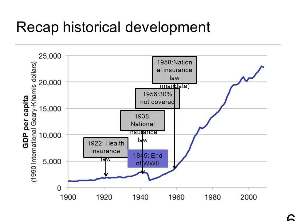 6 Recap historical development 1922: Health insurance law 1956:30% not covered 1945: End of WWII 1938: National Insurance law 1958:Nation al insurance law (mandate)