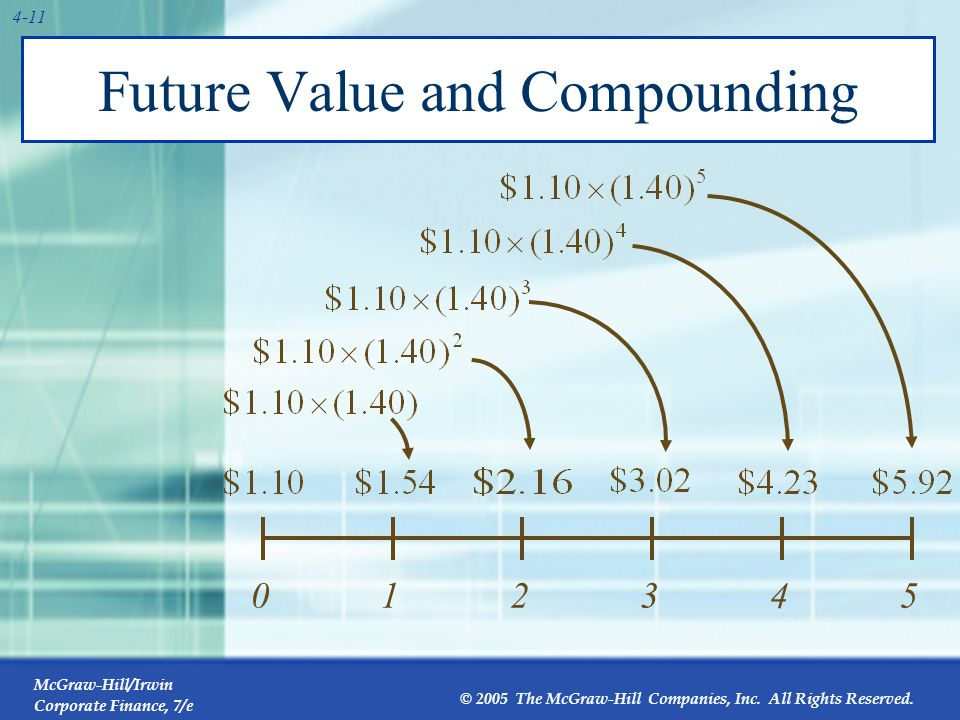 McGraw-Hill/Irwin Corporate Finance, 7/e © 2005 The McGraw-Hill Companies, Inc. All Rights Reserved. 4-11 Future Value and Compounding 012345