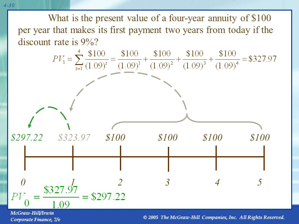 McGraw-Hill/Irwin Corporate Finance, 7/e © 2005 The McGraw-Hill Companies, Inc. All Rights Reserved. 4-30 What is the present value of a four-year ann