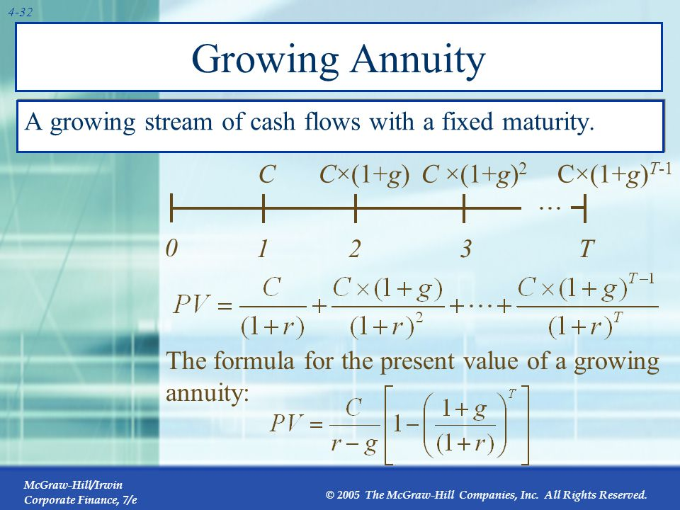McGraw-Hill/Irwin Corporate Finance, 7/e © 2005 The McGraw-Hill Companies, Inc. All Rights Reserved. 4-32 Growing Annuity A growing stream of cash flo