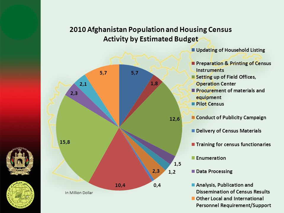 2010 Afghanistan Population and Housing Census Activity by Estimated Budget In Million Dollar
