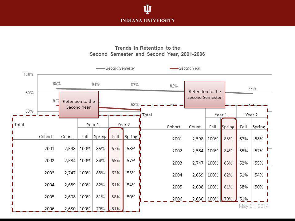 May 31, 2014Customize footer: View menu/Header and Footer TotalYear 1Year 2 CohortCountFallSpringFallSpring 20012,598100%85%67%58% 20022,584100%84%65%57% 20032,747100%83%62%55% 20042,659100%82%61%54% 20052,608100%81%58%50% 20062,630100%79%61%.
