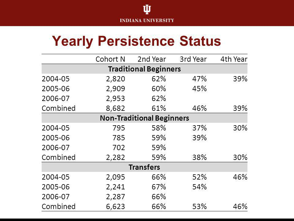 Yearly Persistence Status Cohort N2nd Year3rd Year4th Year Traditional Beginners 2004-052,82062%47%39% 2005-062,90960%45% 2006-072,95362% Combined8,68