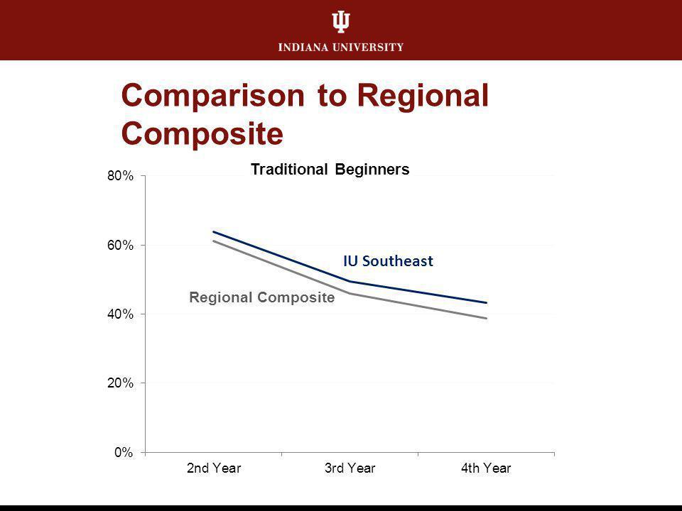 Comparison to Regional Composite