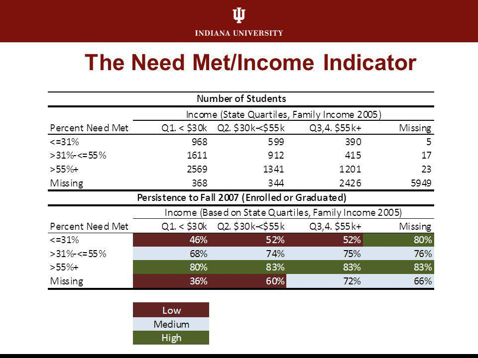 The Need Met/Income Indicator