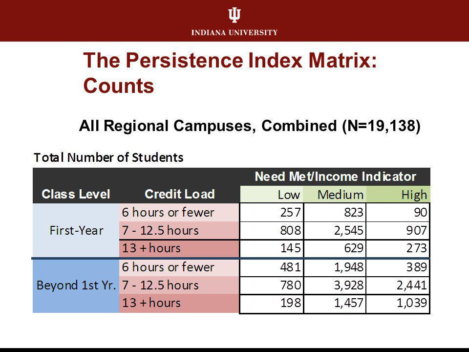 The Persistence Index Matrix: Counts All Regional Campuses, Combined (N=19,138)