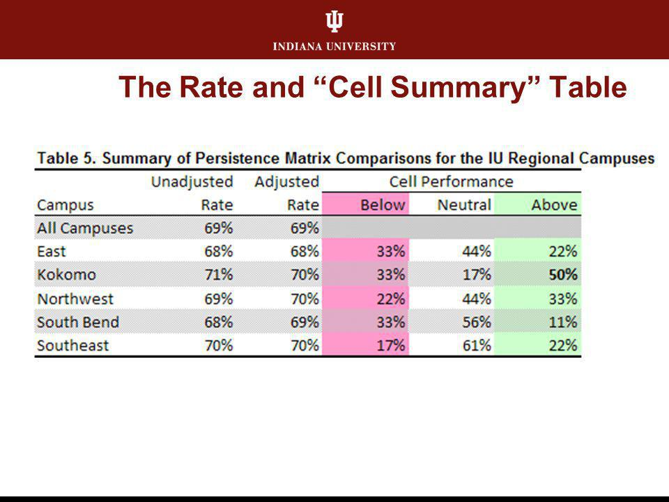 The Rate and Cell Summary Table
