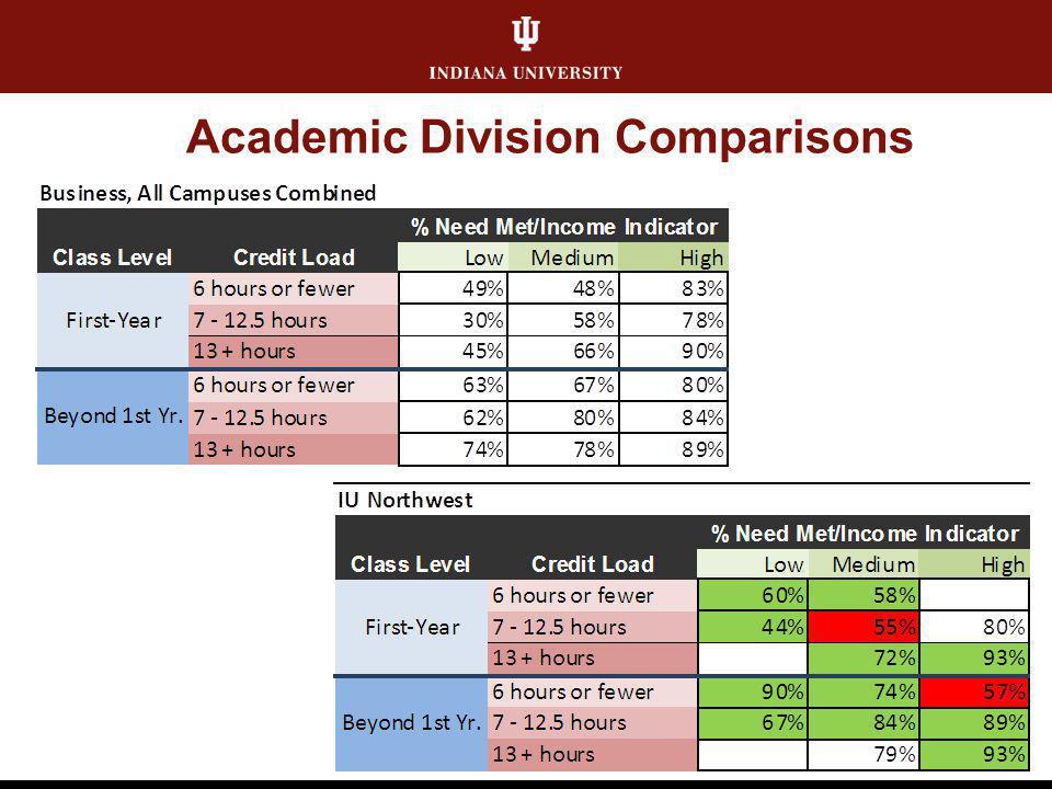 Academic Division Comparisons