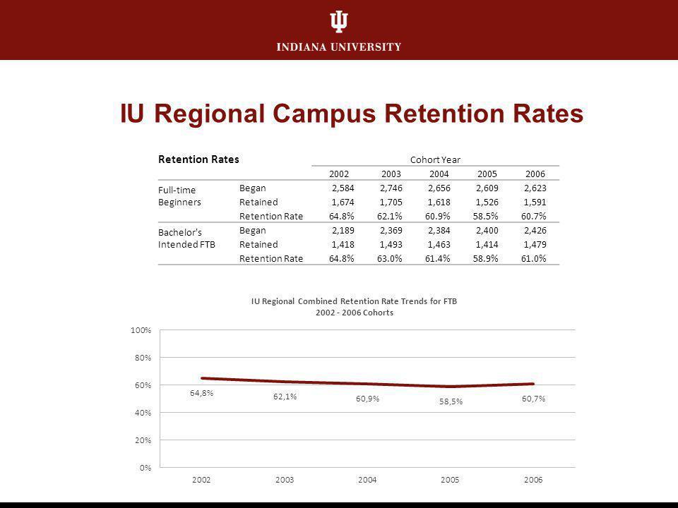 IU Regional Campus Retention Rates Retention Rates Cohort Year 20022003200420052006 Full-time Beginners Began2,5842,7462,6562,6092,623 Retained1,6741,