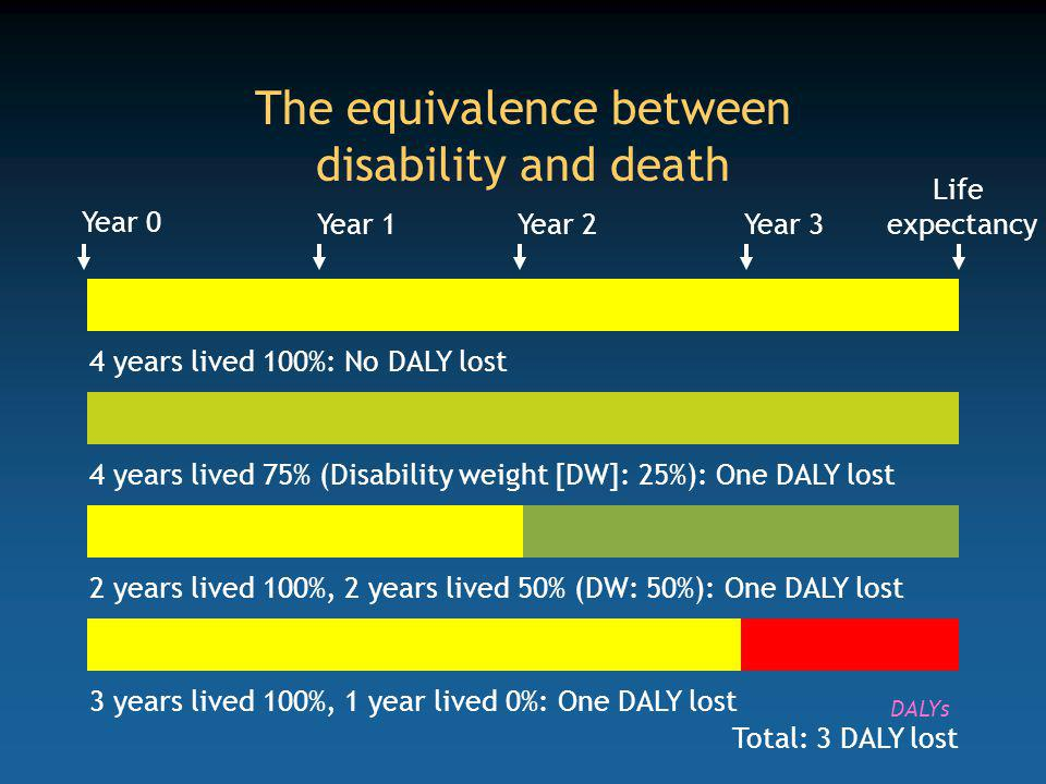 The equivalence between disability and death Year 0 Year 1Year 2Year 3 4 years lived 100%: No DALY lost 4 years lived 75% (Disability weight [DW]: 25%): One DALY lost2 years lived 100%, 2 years lived 50% (DW: 50%): One DALY lost3 years lived 100%, 1 year lived 0%: One DALY lost Total: 3 DALY lost Life expectancy DALYs