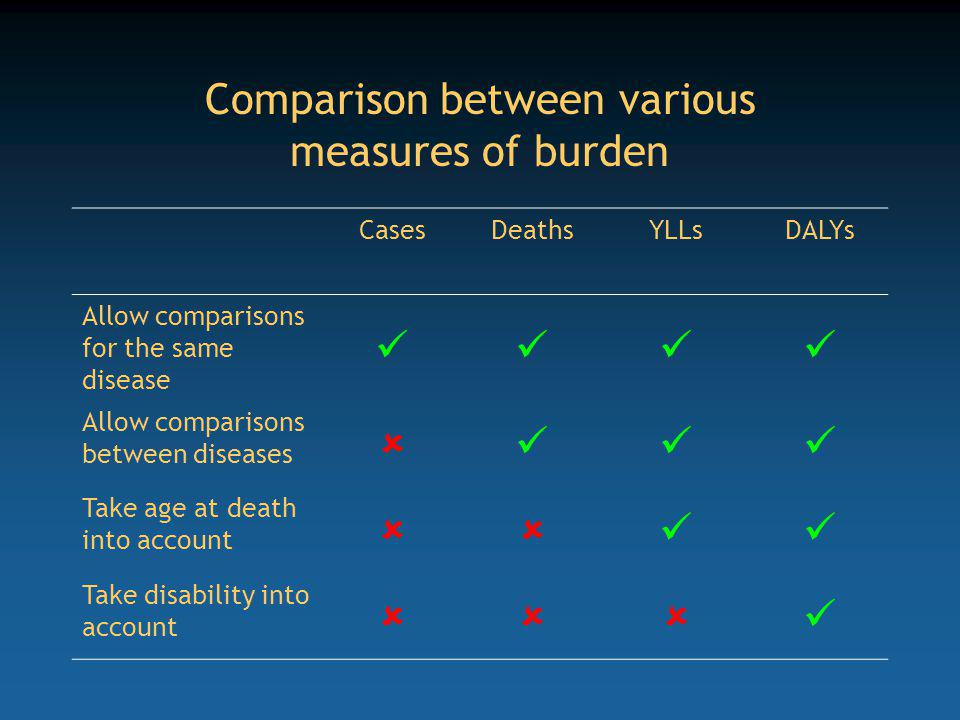 Comparison between various measures of burden CasesDeathsYLLsDALYs Allow comparisons for the same disease Allow comparisons between diseases Take age at death into account Take disability into account