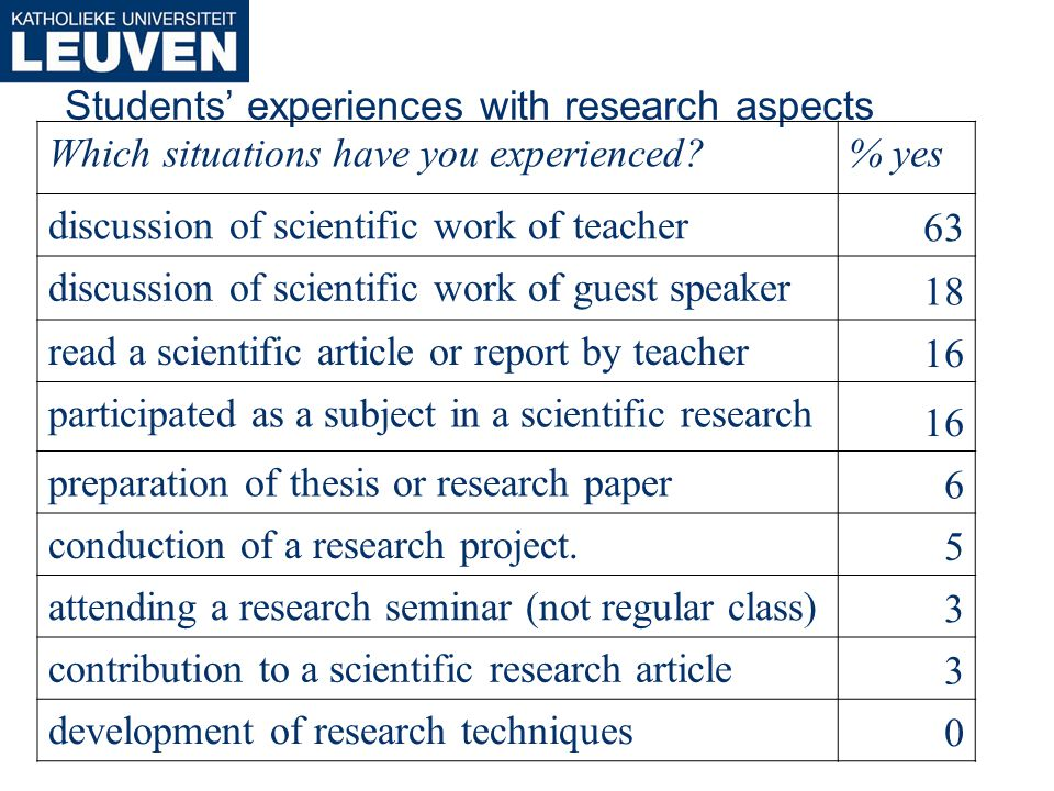 Students experiences with research aspects Which situations have you experienced % yes discussion of scientific work of teacher 63 discussion of scientific work of guest speaker 18 read a scientific article or report by teacher 16 participated as a subject in a scientific research 16 preparation of thesis or research paper 6 conduction of a research project.