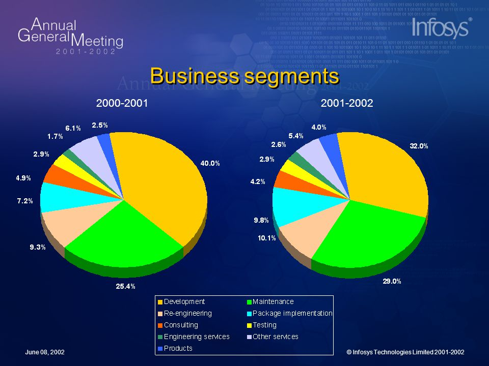 June 08, 2002© Infosys Technologies Limited 2001-2002 Business segments 2000-2001 2001-2002
