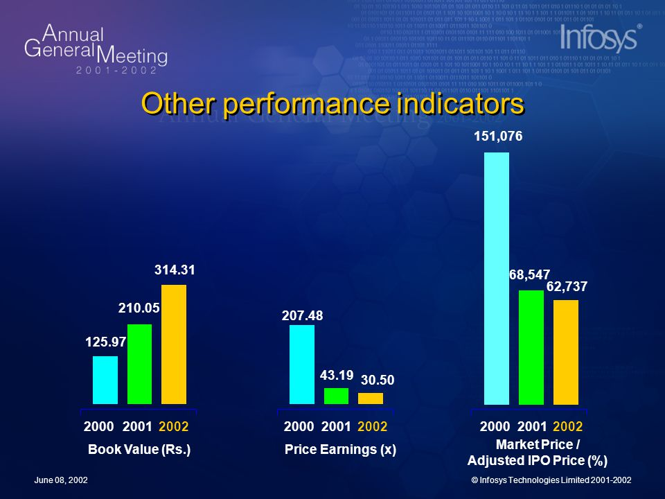 June 08, 2002© Infosys Technologies Limited 2001-2002 Other performance indicators 210.05 314.31 125.97 200120022000 Book Value (Rs.) 43.19 30.50 207.