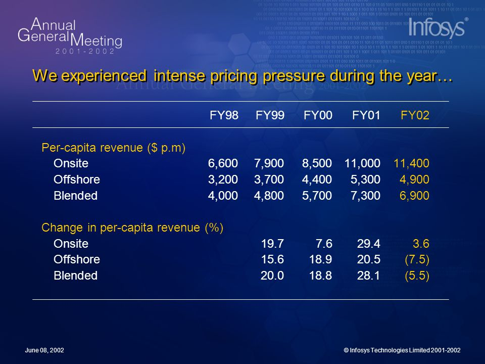 June 08, 2002© Infosys Technologies Limited 2001-2002 We experienced intense pricing pressure during the year… FY98FY99FY00FY01FY02 Per-capita revenue