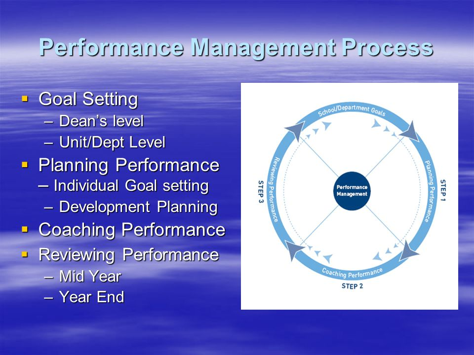 Performance Management Process Goal Setting Goal Setting –Deans level –Unit/Dept Level Planning Performance – Individual Goal setting Planning Performance – Individual Goal setting –Development Planning Coaching Performance Coaching Performance Reviewing Performance Reviewing Performance –Mid Year –Year End