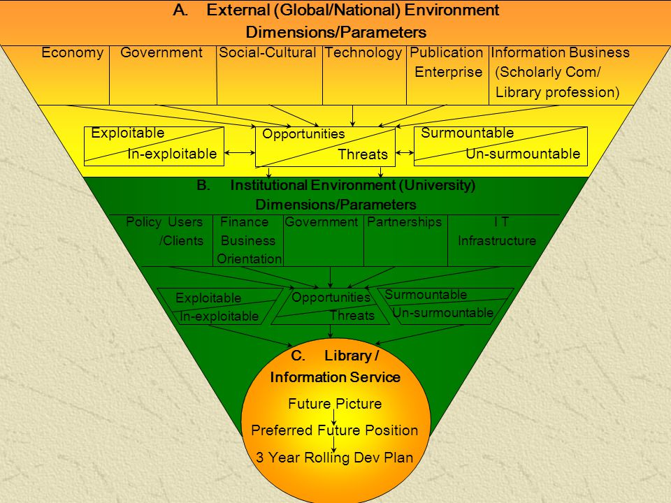 OUR THREAT UNIV OUR CHALLENCE UNIV STRATEGIC PLAN 2004 – 2006 1.