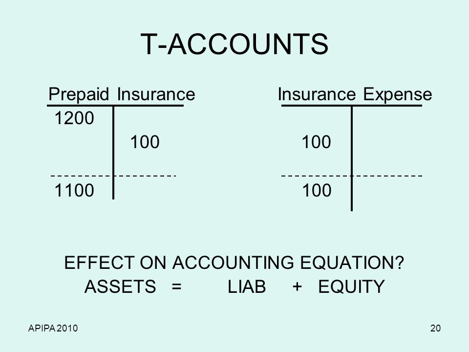 APIPA 201020 T-ACCOUNTS Prepaid Insurance Insurance Expense 1200 100 100 1100 100 EFFECT ON ACCOUNTING EQUATION? ASSETS = LIAB + EQUITY