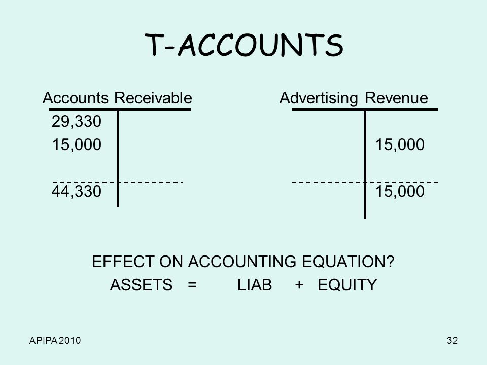APIPA 201032 T-ACCOUNTS Accounts Receivable Advertising Revenue 29,330 15,000 15,000 44,330 15,000 EFFECT ON ACCOUNTING EQUATION? ASSETS = LIAB + EQUI