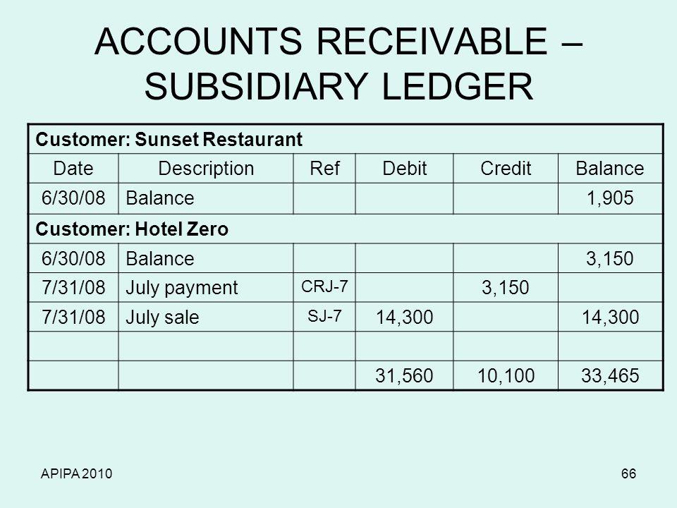 APIPA 201066 ACCOUNTS RECEIVABLE – SUBSIDIARY LEDGER Customer: Sunset Restaurant DateDescriptionRefDebitCreditBalance 6/30/08Balance1,905 Customer: Hotel Zero 6/30/08Balance3,150 7/31/08July payment CRJ-7 3,150 7/31/08July sale SJ-7 14,300 31,56010,10033,465