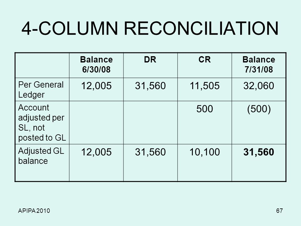 APIPA 201067 4-COLUMN RECONCILIATION Balance 6/30/08 DRCRBalance 7/31/08 Per General Ledger 12,00531,56011,50532,060 Account adjusted per SL, not post