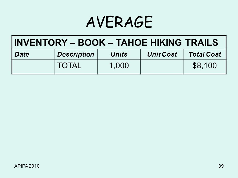 APIPA 201089 AVERAGE INVENTORY – BOOK – TAHOE HIKING TRAILS DateDescriptionUnitsUnit CostTotal Cost TOTAL1,000$8,100
