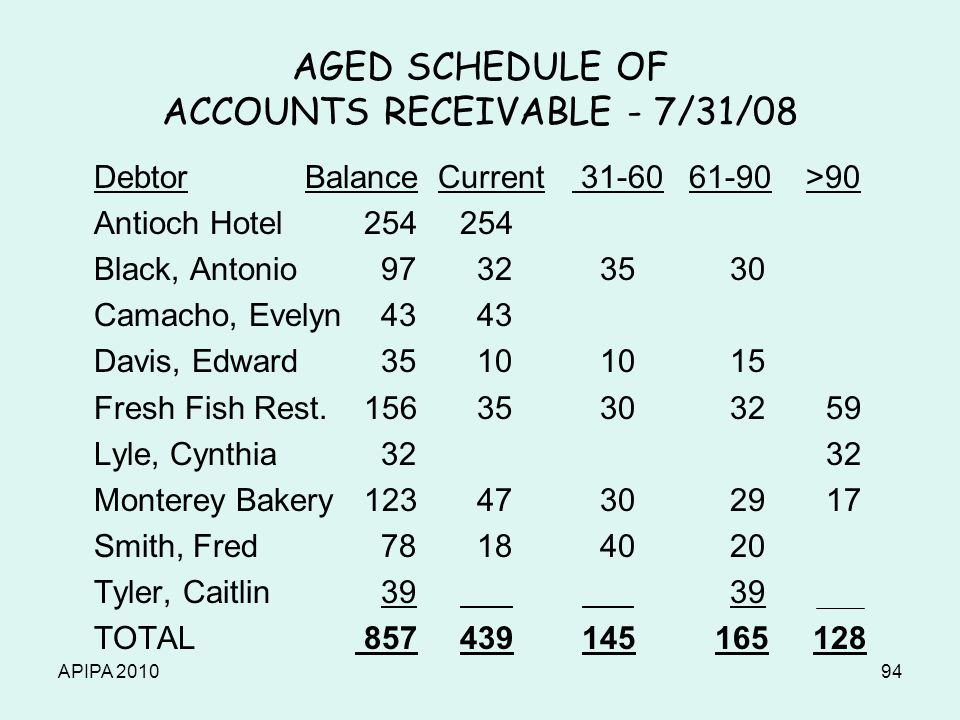 APIPA 201094 AGED SCHEDULE OF ACCOUNTS RECEIVABLE - 7/31/08 Debtor Balance Current 31-60 61-90 >90 Antioch Hotel 254 254 Black, Antonio 97 32 3530 Cam