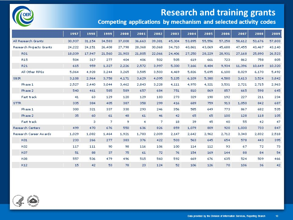 Research and training grants Competing applications by mechanism and selected activity codes Data provided by the Division of Information Services, Reporting Branch10
