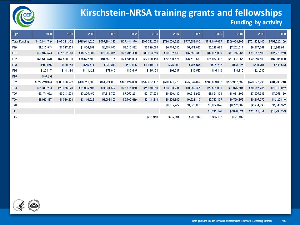 Kirschstein-NRSA training grants and fellowships Funding by activity Data provided by the Division of Information Services, Reporting Branch100
