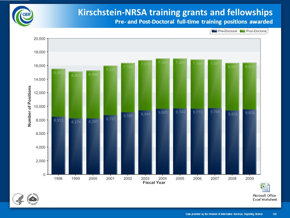 Kirschstein-NRSA training grants and fellowships Pre- and Post-Doctoral full-time training positions awarded Data provided by the Division of Information Services, Reporting Branch103