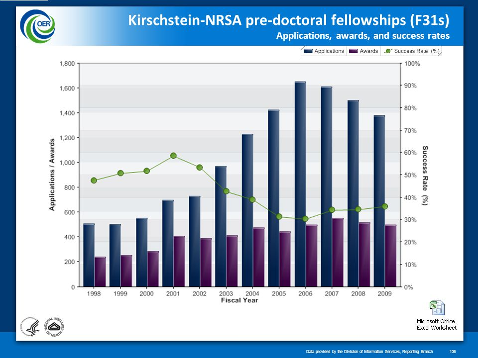 Kirschstein-NRSA pre-doctoral fellowships (F31s) Applications, awards, and success rates Data provided by the Division of Information Services, Reporting Branch106