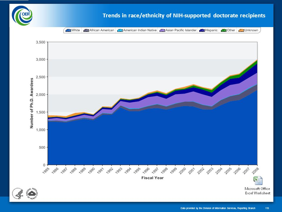 Trends in race/ethnicity of NIH-supported doctorate recipients Data provided by the Division of Information Services, Reporting Branch115