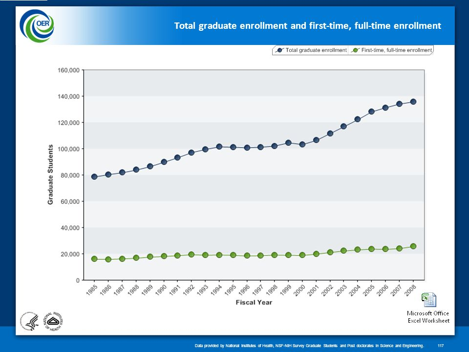 Total graduate enrollment and first-time, full-time enrollment Data provided by National Institutes of Health, NSF-NIH Survey Graduate Students and Post doctorates in Science and Engineering.