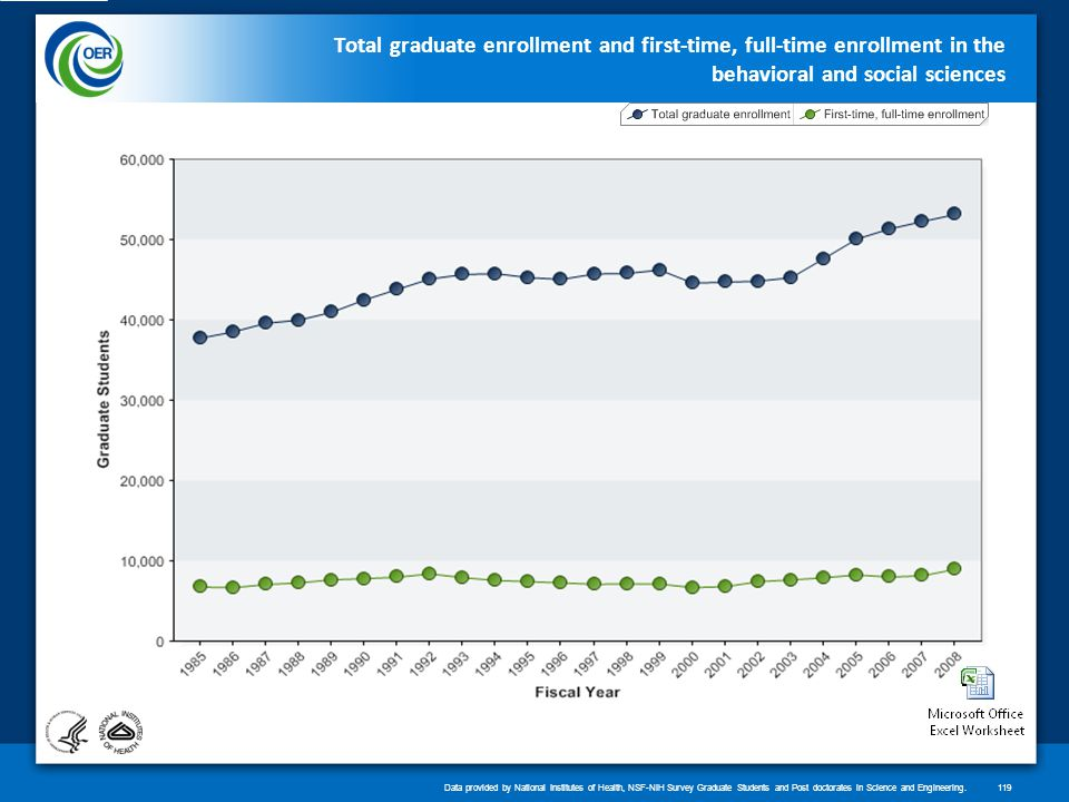 Total graduate enrollment and first-time, full-time enrollment in the behavioral and social sciences Data provided by National Institutes of Health, NSF-NIH Survey Graduate Students and Post doctorates in Science and Engineering.