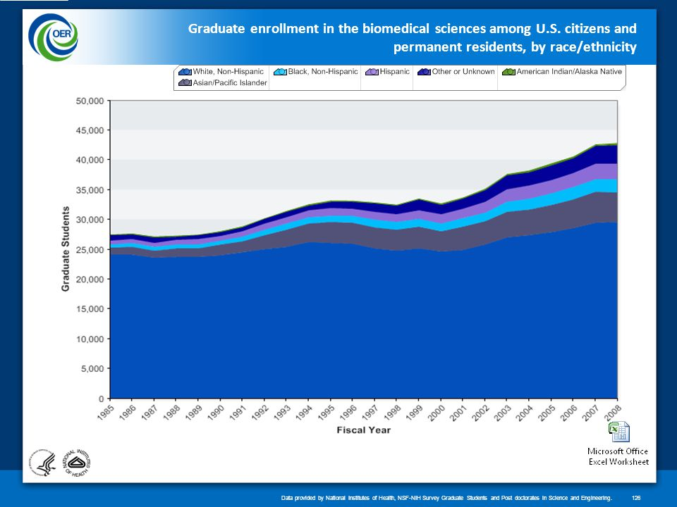 Graduate enrollment in the biomedical sciences among U.S.