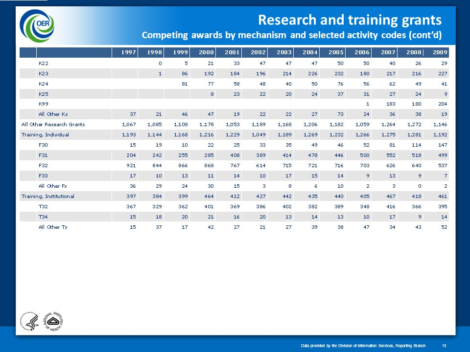 Research and training grants Competing awards by mechanism and selected activity codes (contd) Data provided by the Division of Information Services, Reporting Branch13