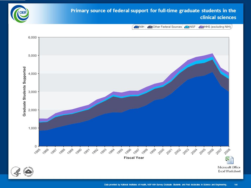 Primary source of federal support for full-time graduate students in the clinical sciences Data provided by National Institutes of Health, NSF-NIH Survey Graduate Students and Post doctorates in Science and Engineering.