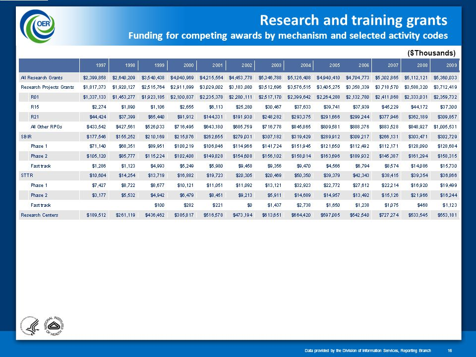 Research and training grants Funding for competing awards by mechanism and selected activity codes ($Thousands) Data provided by the Division of Information Services, Reporting Branch16