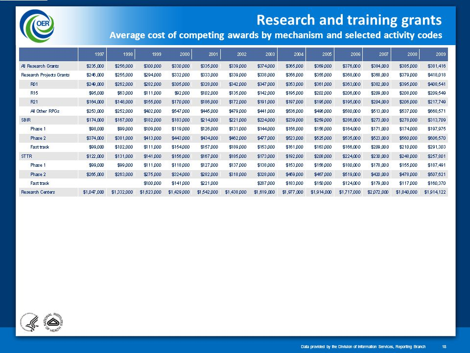 Research and training grants Average cost of competing awards by mechanism and selected activity codes Data provided by the Division of Information Services, Reporting Branch18