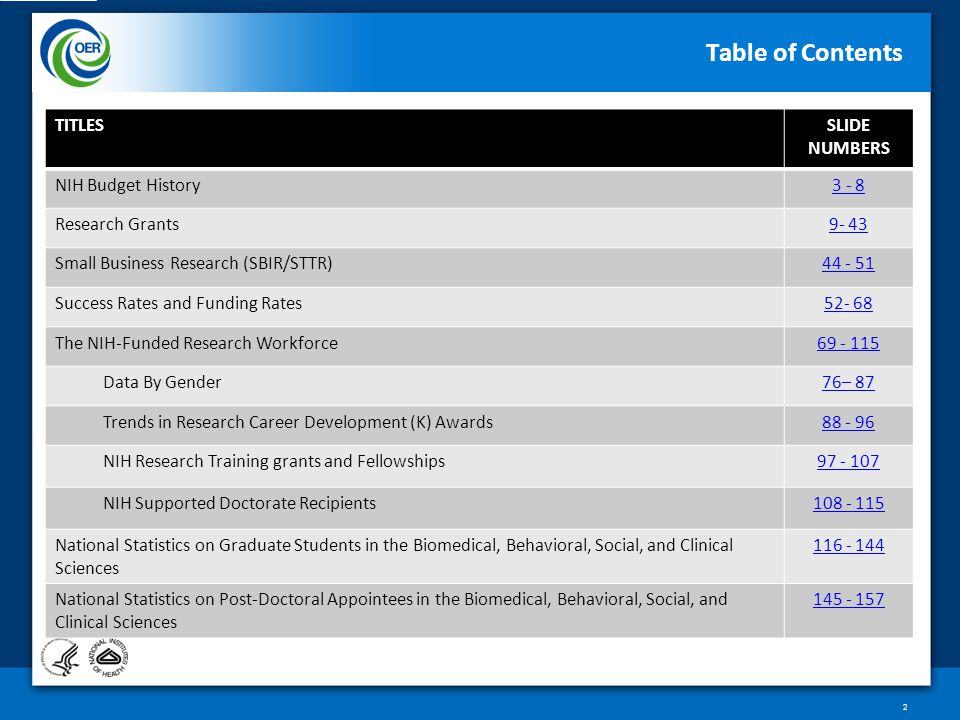 Table of Contents TITLESSLIDE NUMBERS NIH Budget History3 - 8 Research Grants9- 43 Small Business Research (SBIR/STTR)44 - 51 Success Rates and Funding Rates52- 68 The NIH-Funded Research Workforce69 - 115 Data By Gender76– 87 Trends in Research Career Development (K) Awards88 - 96 NIH Research Training grants and Fellowships97 - 107 NIH Supported Doctorate Recipients108 - 115 National Statistics on Graduate Students in the Biomedical, Behavioral, Social, and Clinical Sciences 116 - 144 National Statistics on Post-Doctoral Appointees in the Biomedical, Behavioral, Social, and Clinical Sciences 145 - 157 2