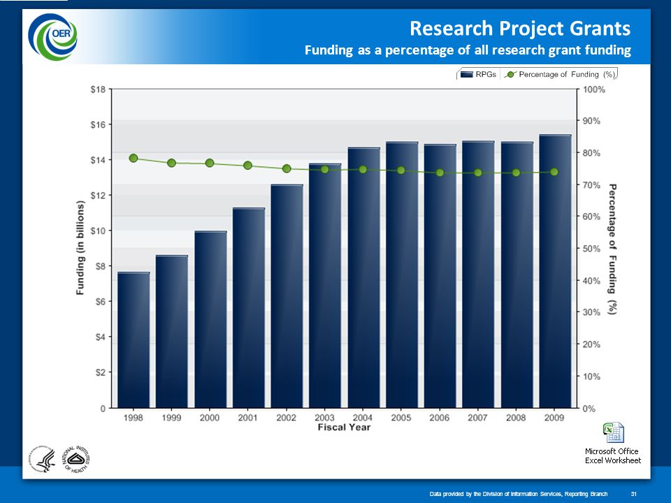 Research Project Grants Funding as a percentage of all research grant funding Data provided by the Division of Information Services, Reporting Branch31