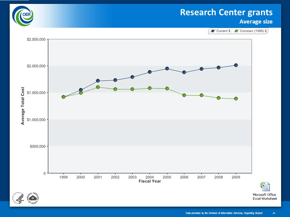 Research Center grants Average size Data provided by the Division of Information Services, Reporting Branch41