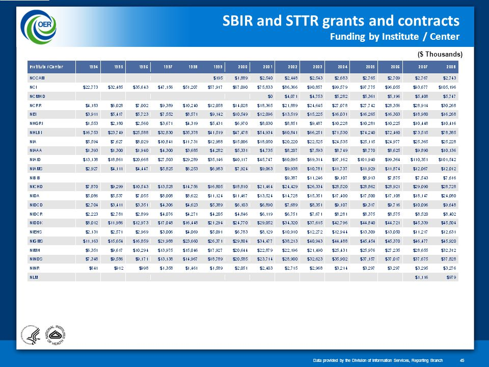 SBIR and STTR grants and contracts Funding by Institute / Center ($ Thousands) Data provided by the Division of Information Services, Reporting Branch45