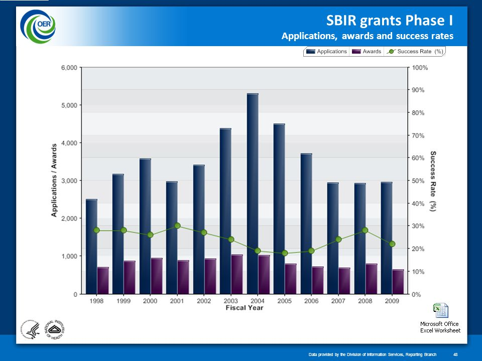 SBIR grants Phase I Applications, awards and success rates Data provided by the Division of Information Services, Reporting Branch48