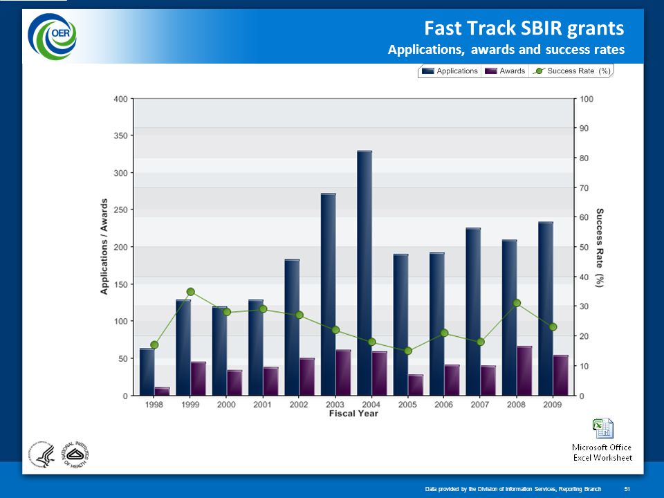 Fast Track SBIR grants Applications, awards and success rates Data provided by the Division of Information Services, Reporting Branch51