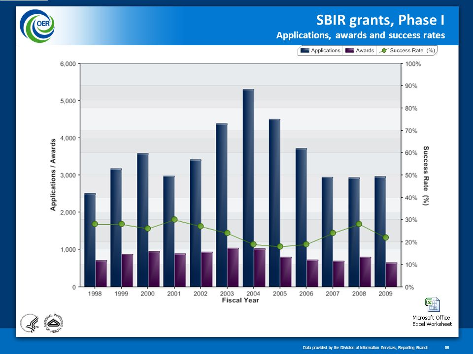 SBIR grants, Phase I Applications, awards and success rates Data provided by the Division of Information Services, Reporting Branch56