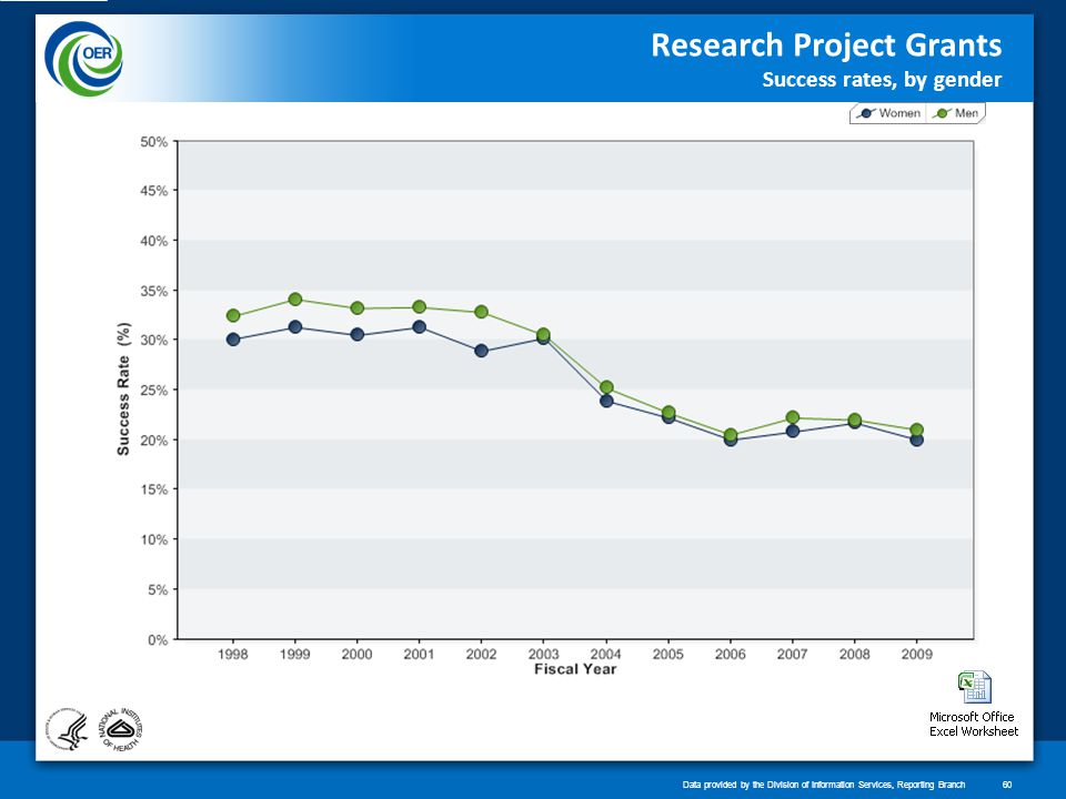 Research Project Grants Success rates, by gender Data provided by the Division of Information Services, Reporting Branch60