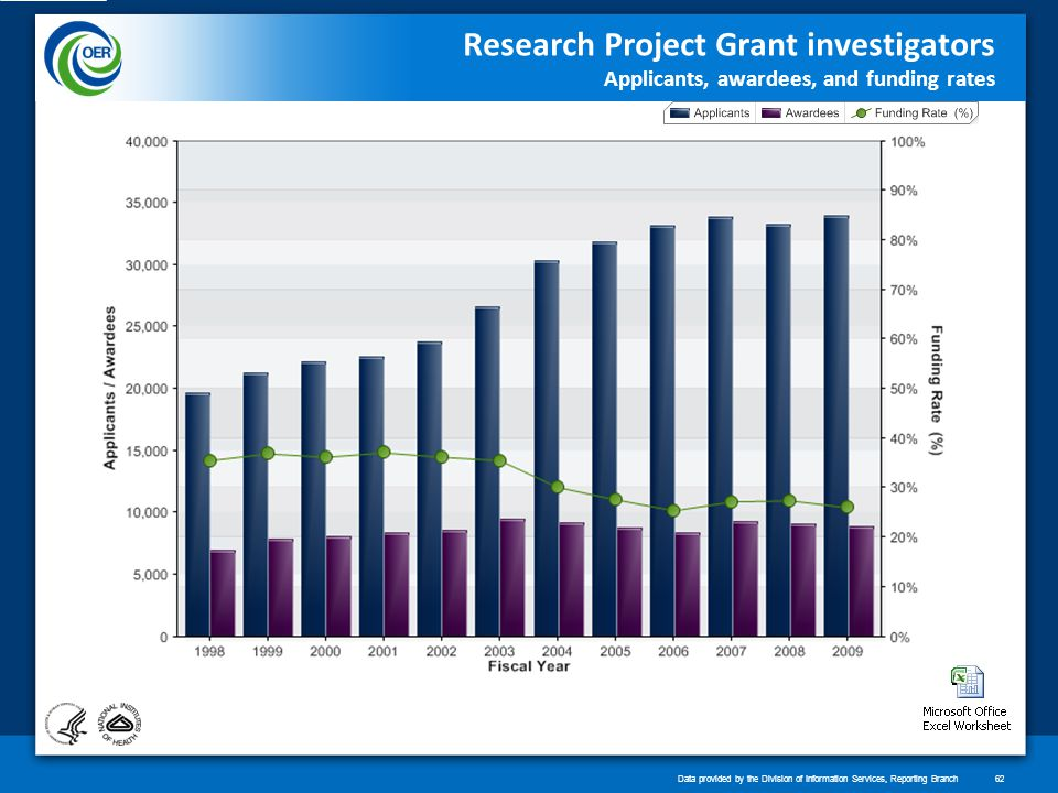 Research Project Grant investigators Applicants, awardees, and funding rates Data provided by the Division of Information Services, Reporting Branch62